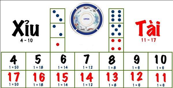 game tài xỉu và hướng dẫn luật chơi tài xỉu sicbo cho người mới